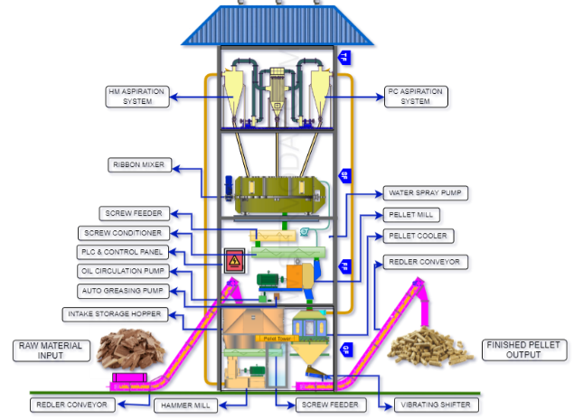 Wood Biomass Pellet Tower Plant with use of Gravity
