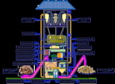 Wood Pelleting Plant - Capacity 25 Tones Per Hour